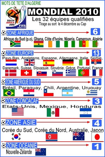 + Mondial 2010: Les 32 équipes qualifiées